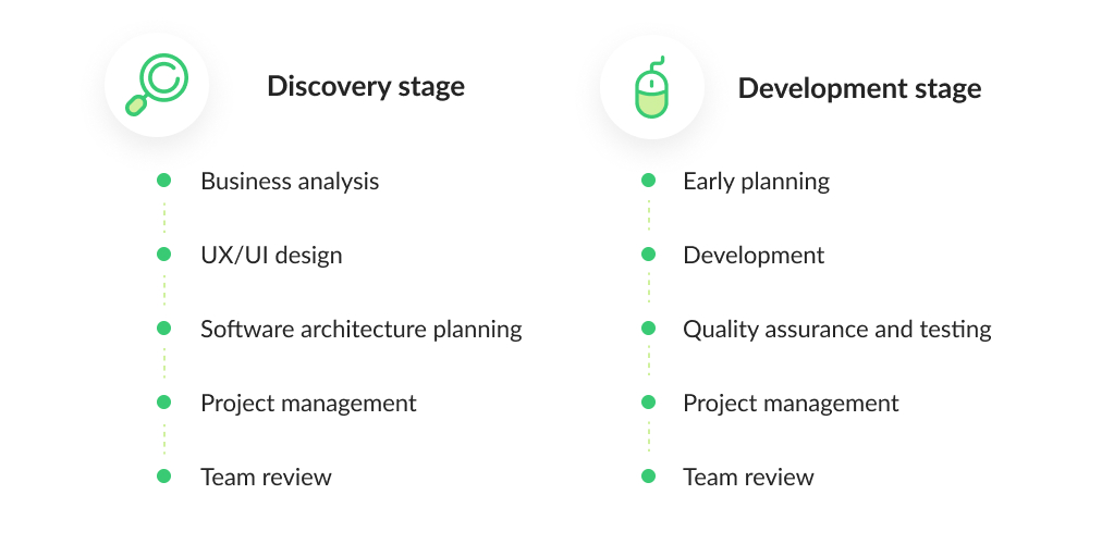 Example of a Workflow Scheme of Developing an On-Demand App