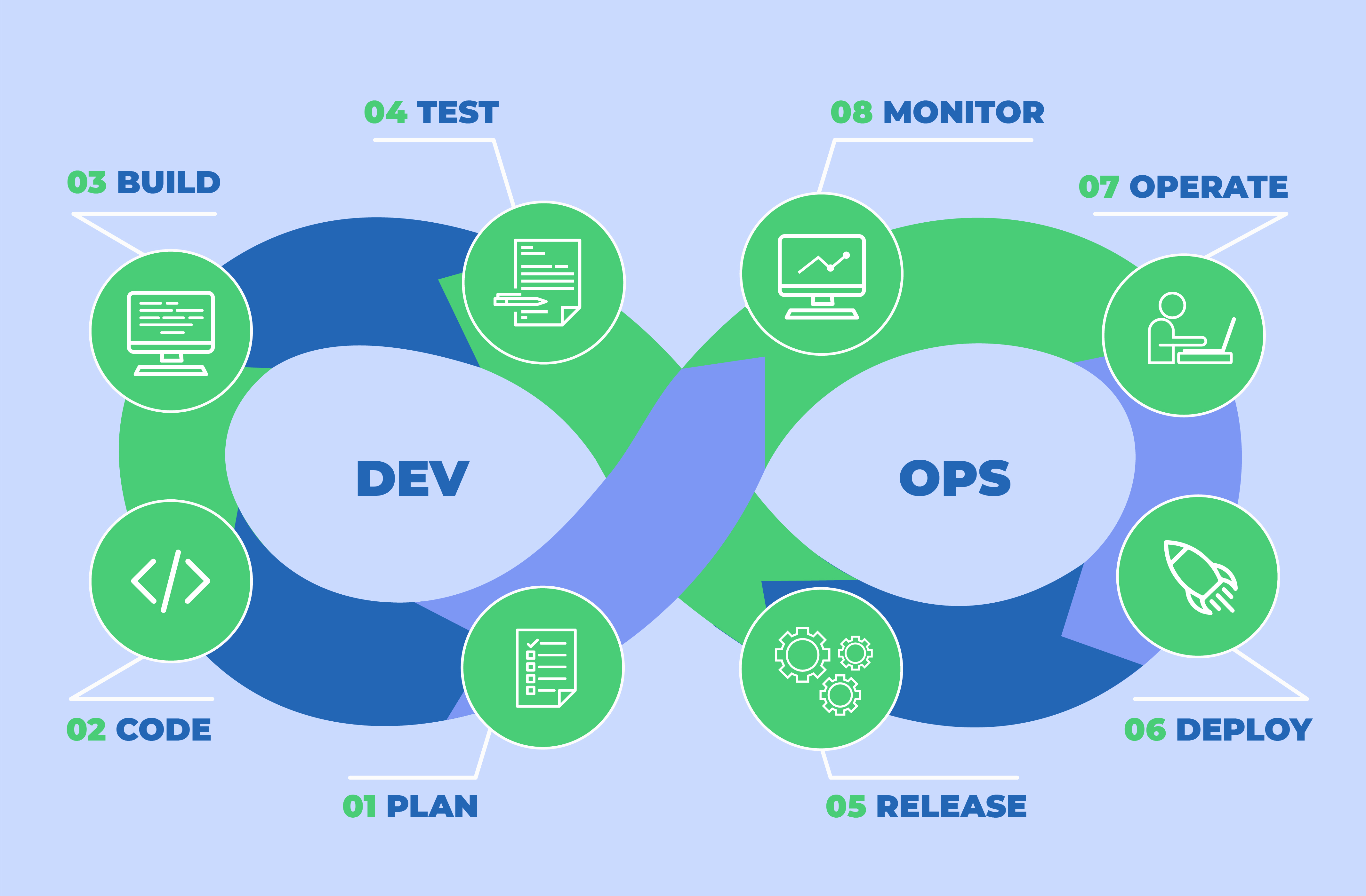 DevOps Services: Lifecycle