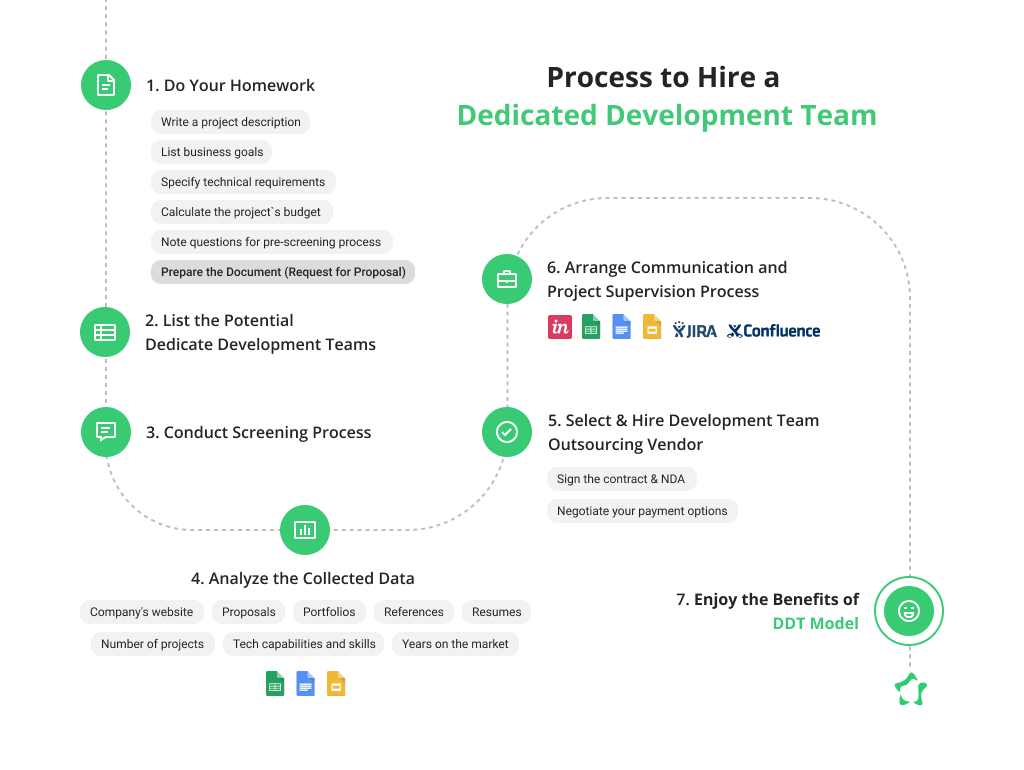 Process to Hire Web Development Team
