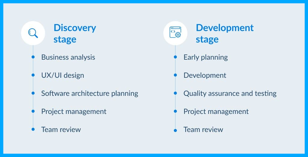 Stages & Services of Custom CRM Development