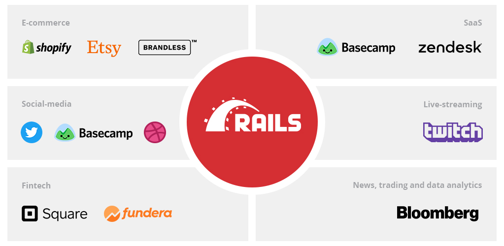 What is Ruby on Rails Used for: Types of Projects