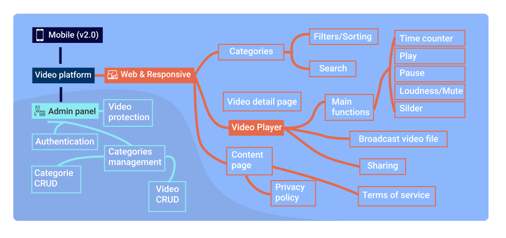 Diagram: Basic Version of Video Streaming Site