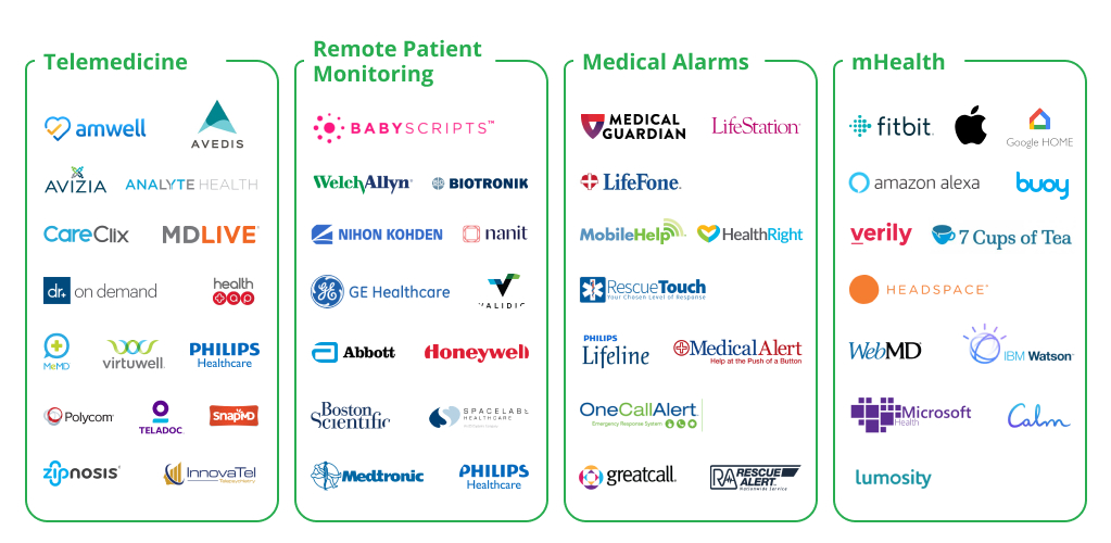 Telehealth Software Landscape in the USA