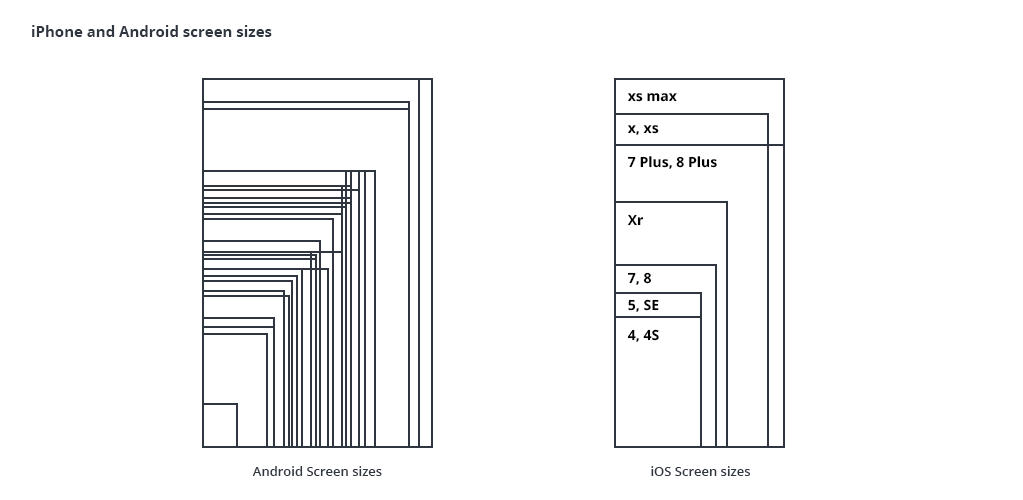 iPhone and Android Screen Sizes