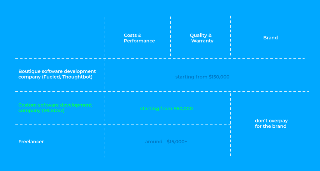 Cost to Build a CRM Based on Software Development Vendor