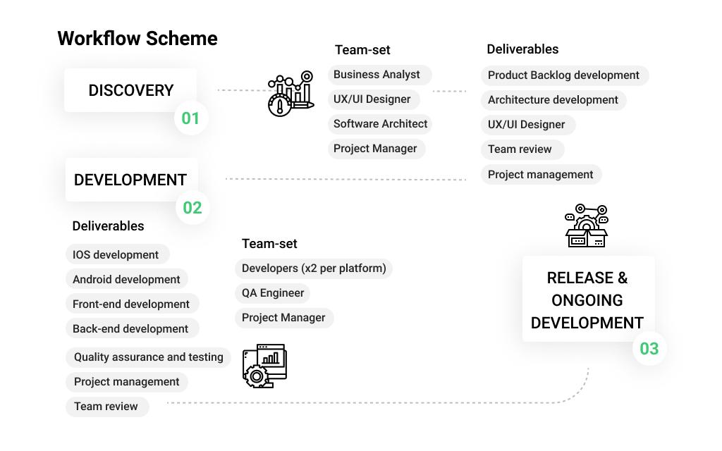 Telemedicine App Development: Workflow Scheme