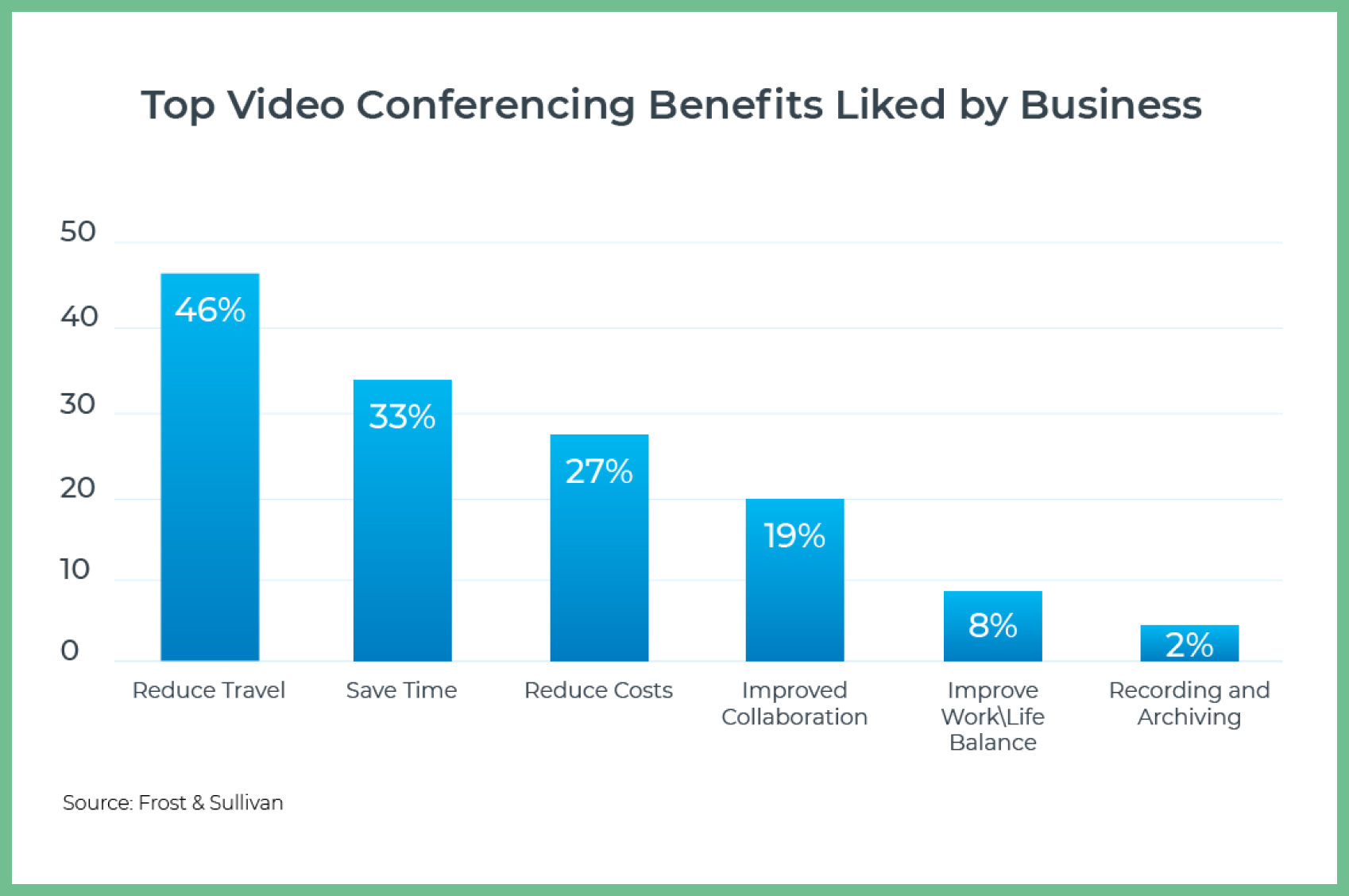 Why Companies use Conference Video Chat Apps