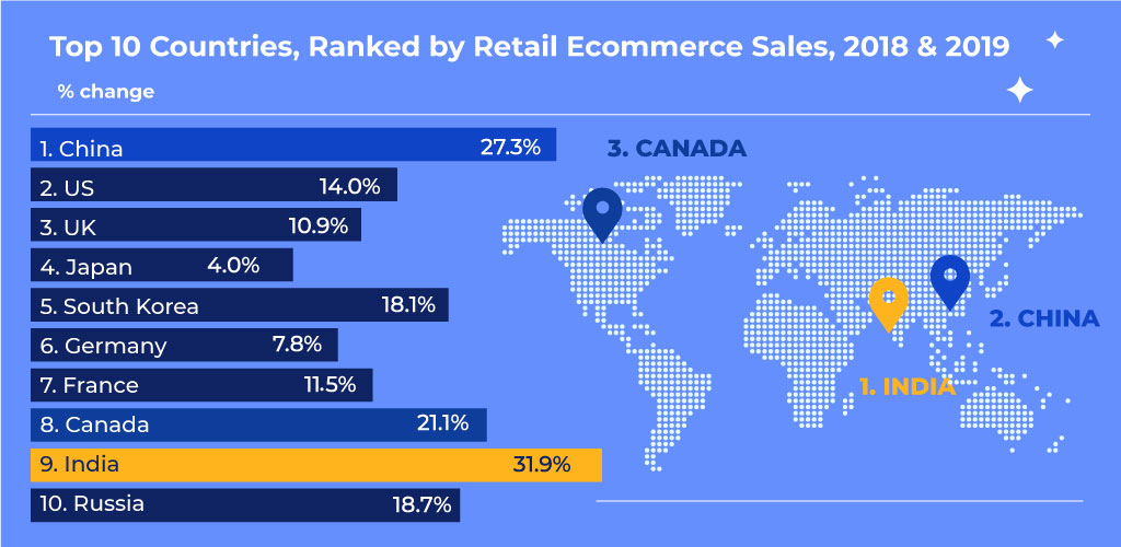 How to Build an eCommerce Website from Scratch: The Most Promising Regions