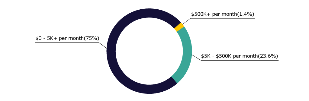 Pie Chart: Revenue from Mobile App Startup