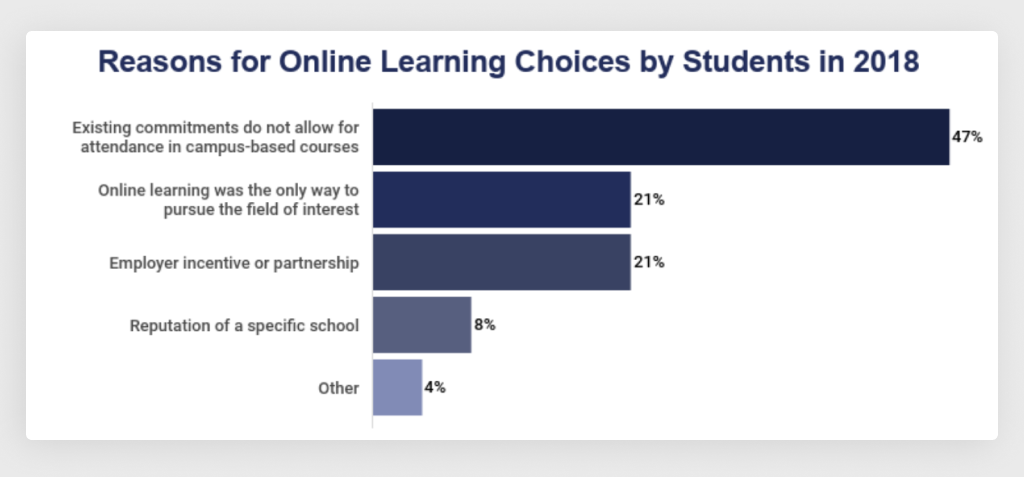 Reasons why Students Choose eLearning Solutions