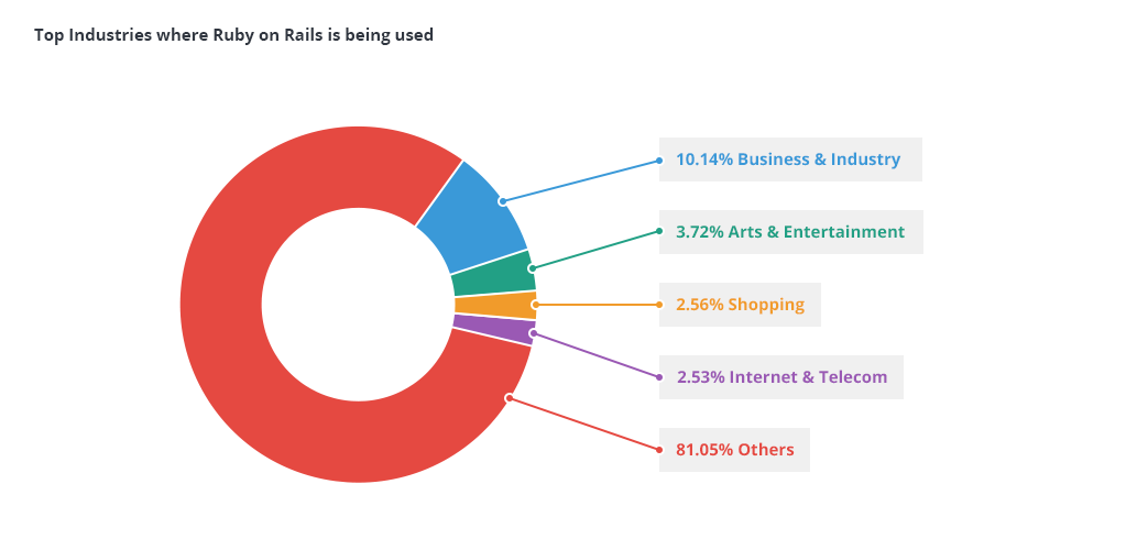 Ruby on Rails: Popularity Across Industries