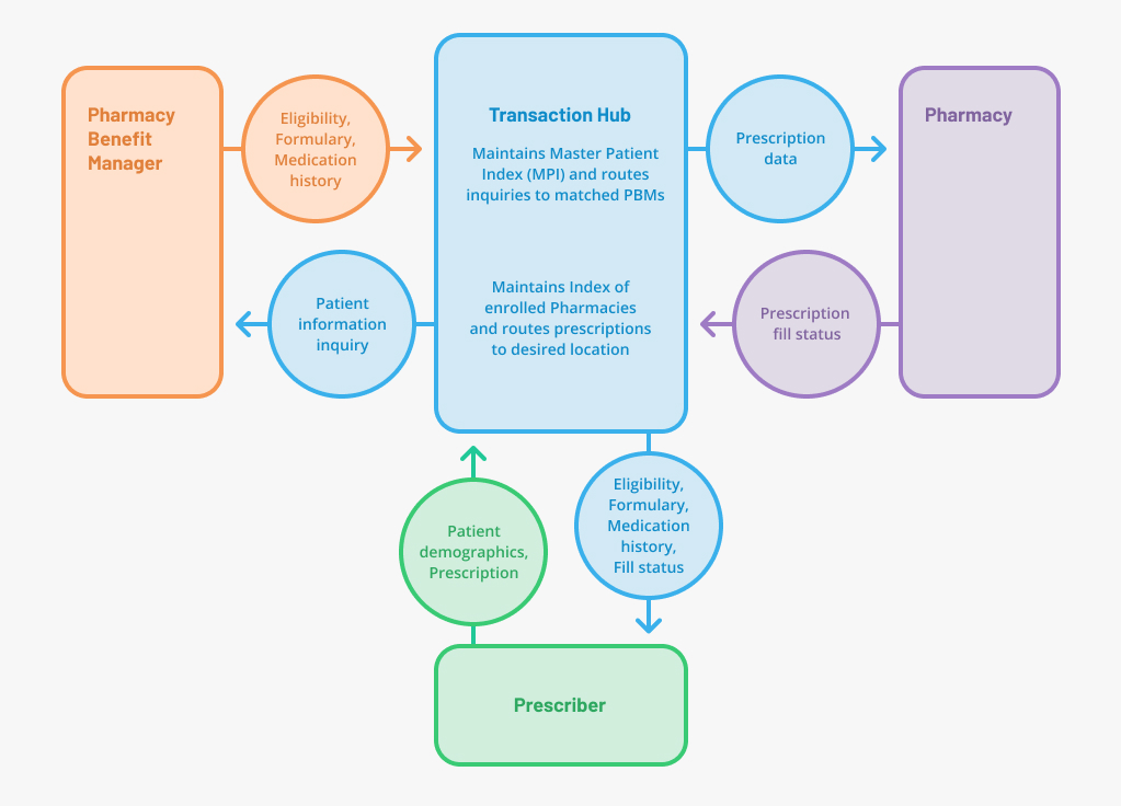 Diagram: Roles and Processes in Electronic Medication Prescribing