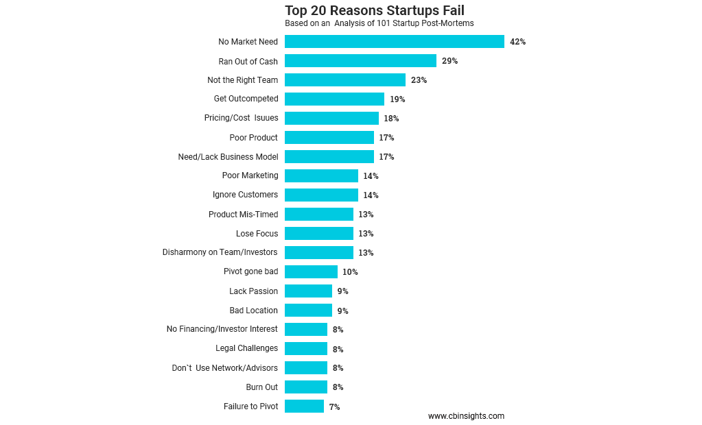 Top 20 Reasons Startups Fail