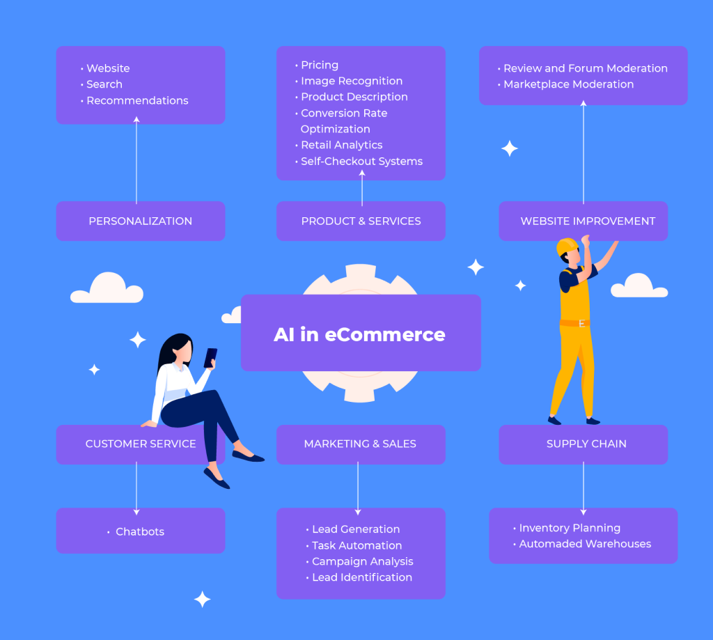 AI Use Cases in eCommerce