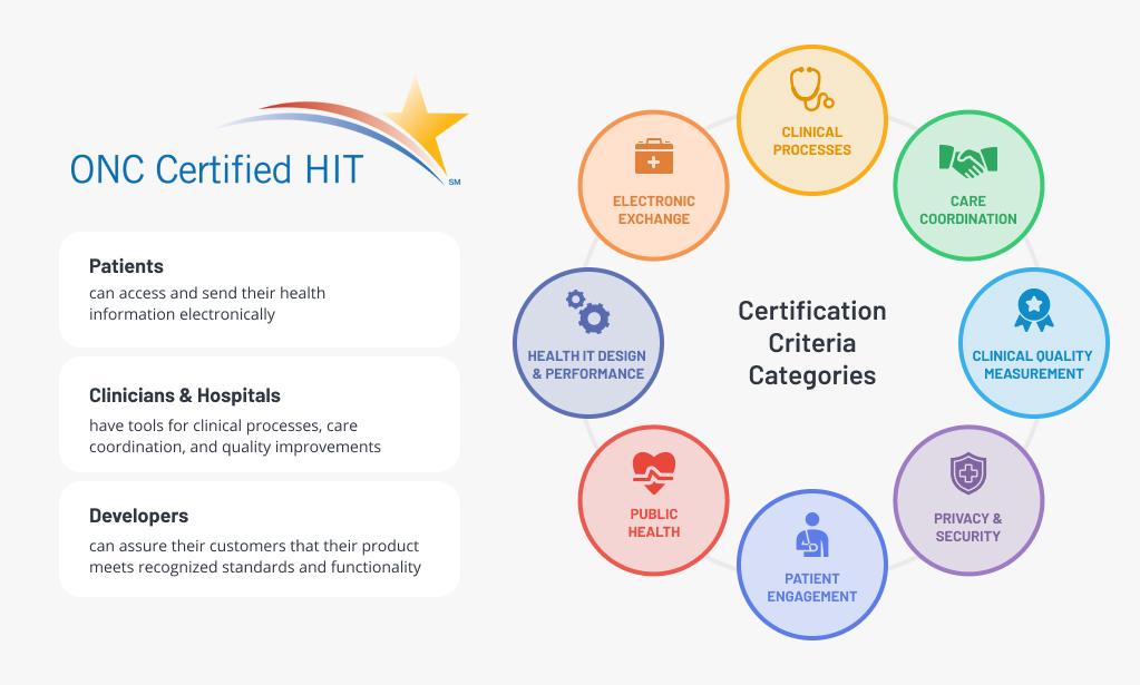 Understand the Certified Health IT