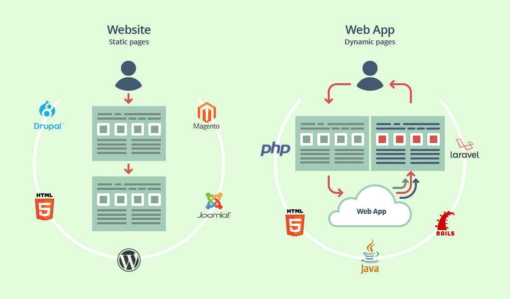 Website and Mobile Web App Technologies