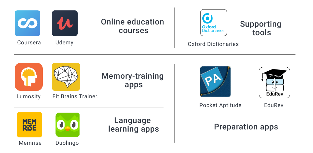 The Most Popular eLearning Applications