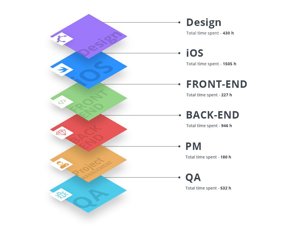 Instagram-like App Development Hours