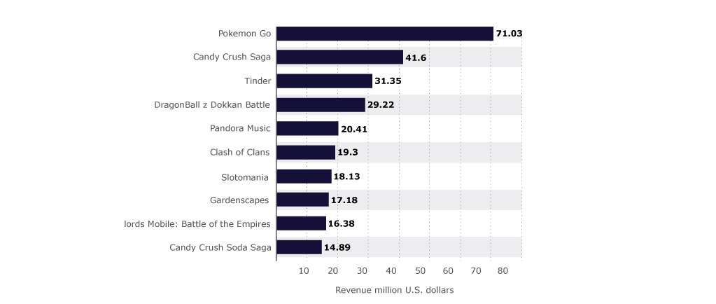 Graph: Top Grossing iPhone Mobile Gaming Apps in the USA, 2018