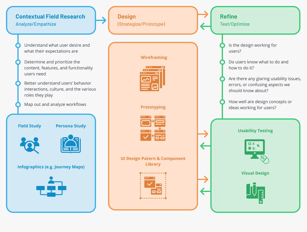 Aspects and Processes of EHR Design Creation