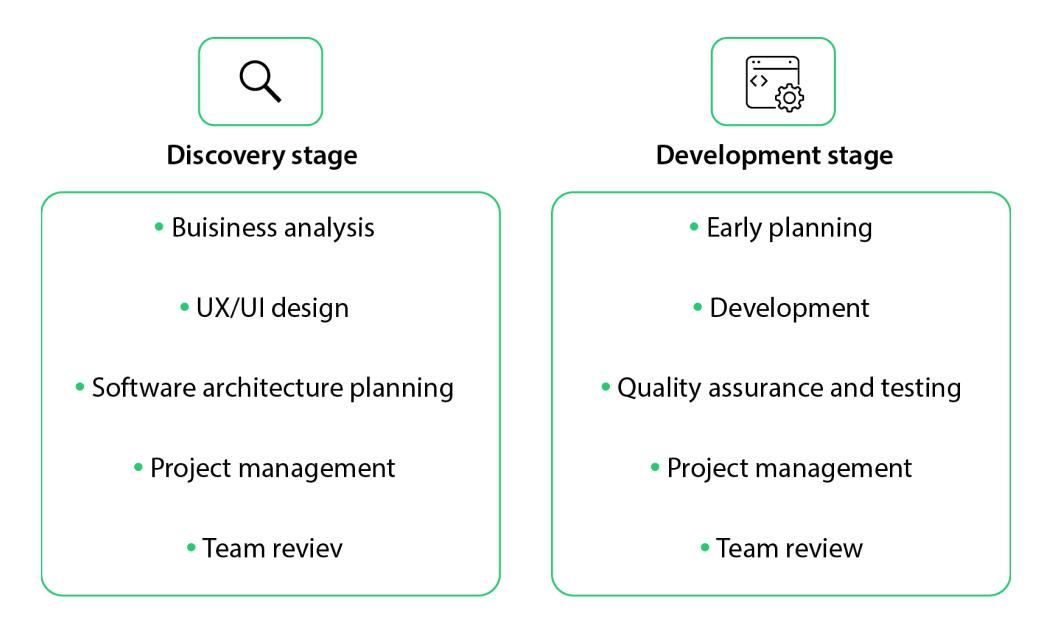 Custom Software Development Process by MLSDev