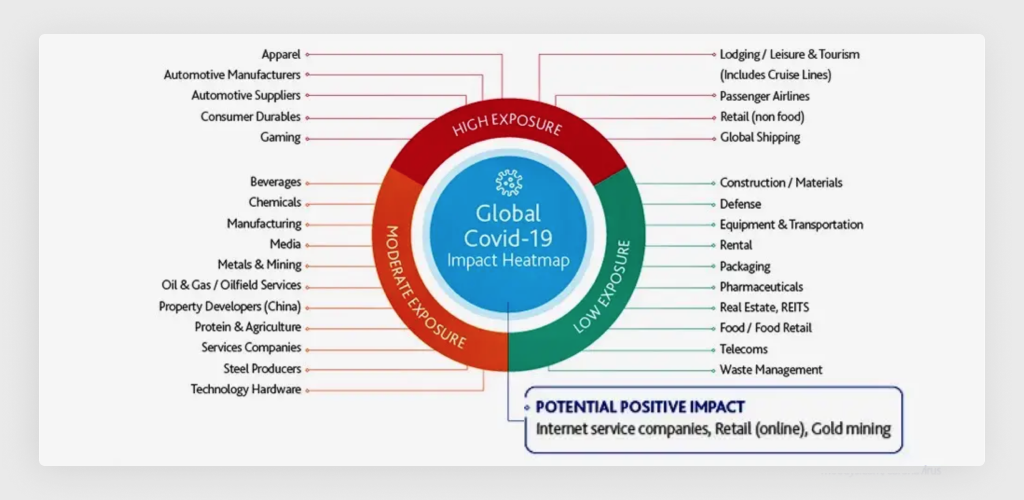 Different Impact of COVID-19 on Difference Industries