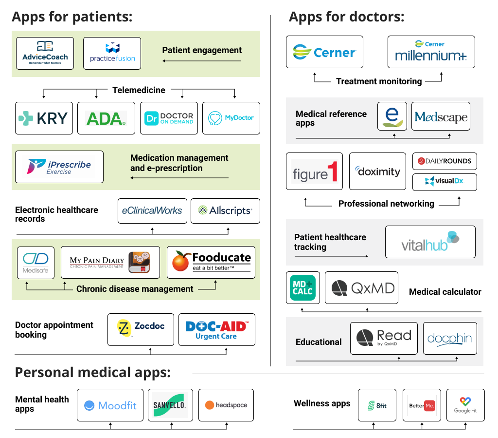 Most Popular Types of Medical Apps