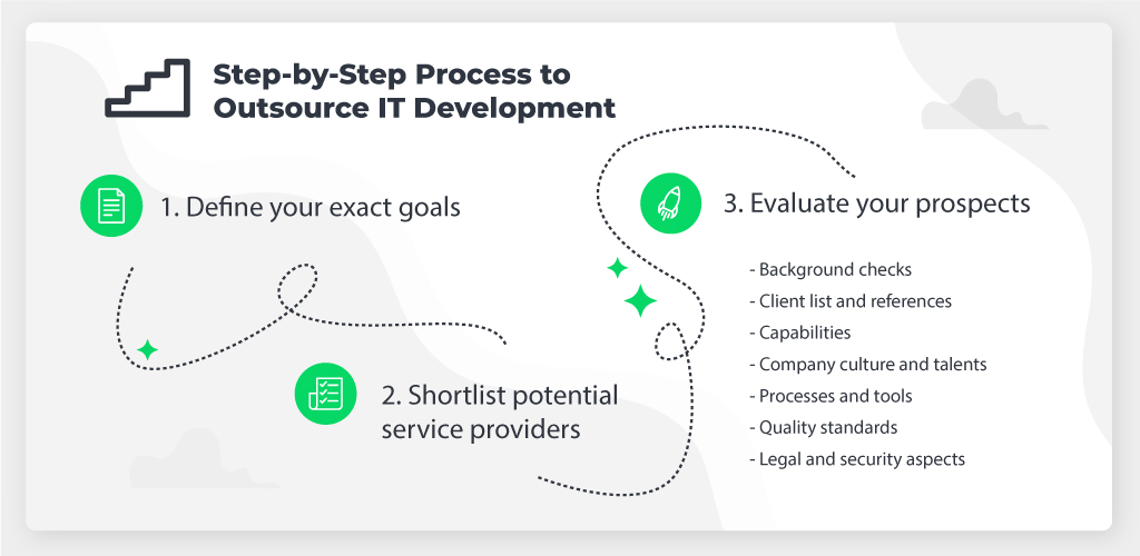 3-Step Process to Outsource Shopping App Development