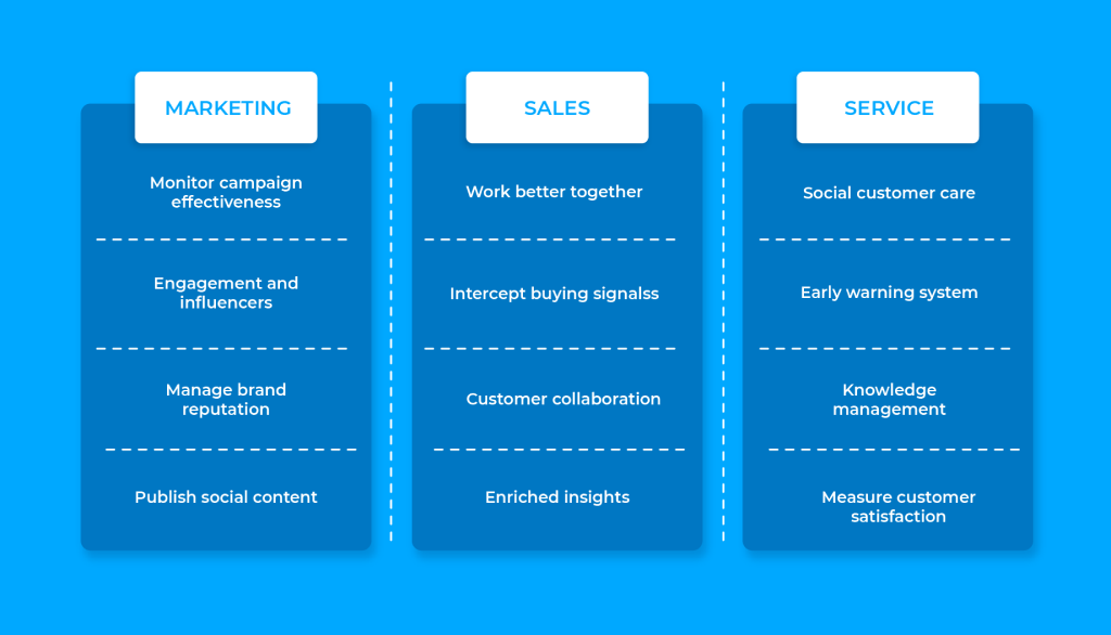 Why Create a Custom CRM for Marketing, Sales, Service Departments?
