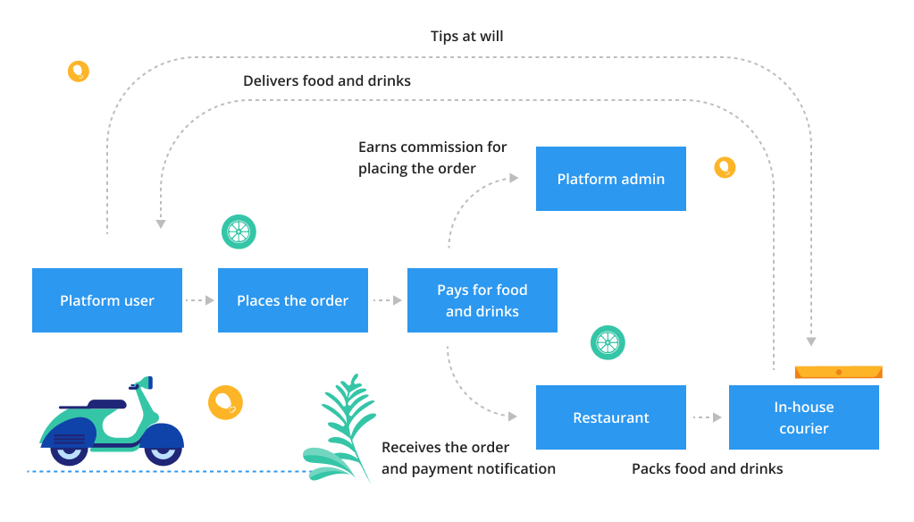 Work of Food-delivery Platform via Aggregator without Logistics