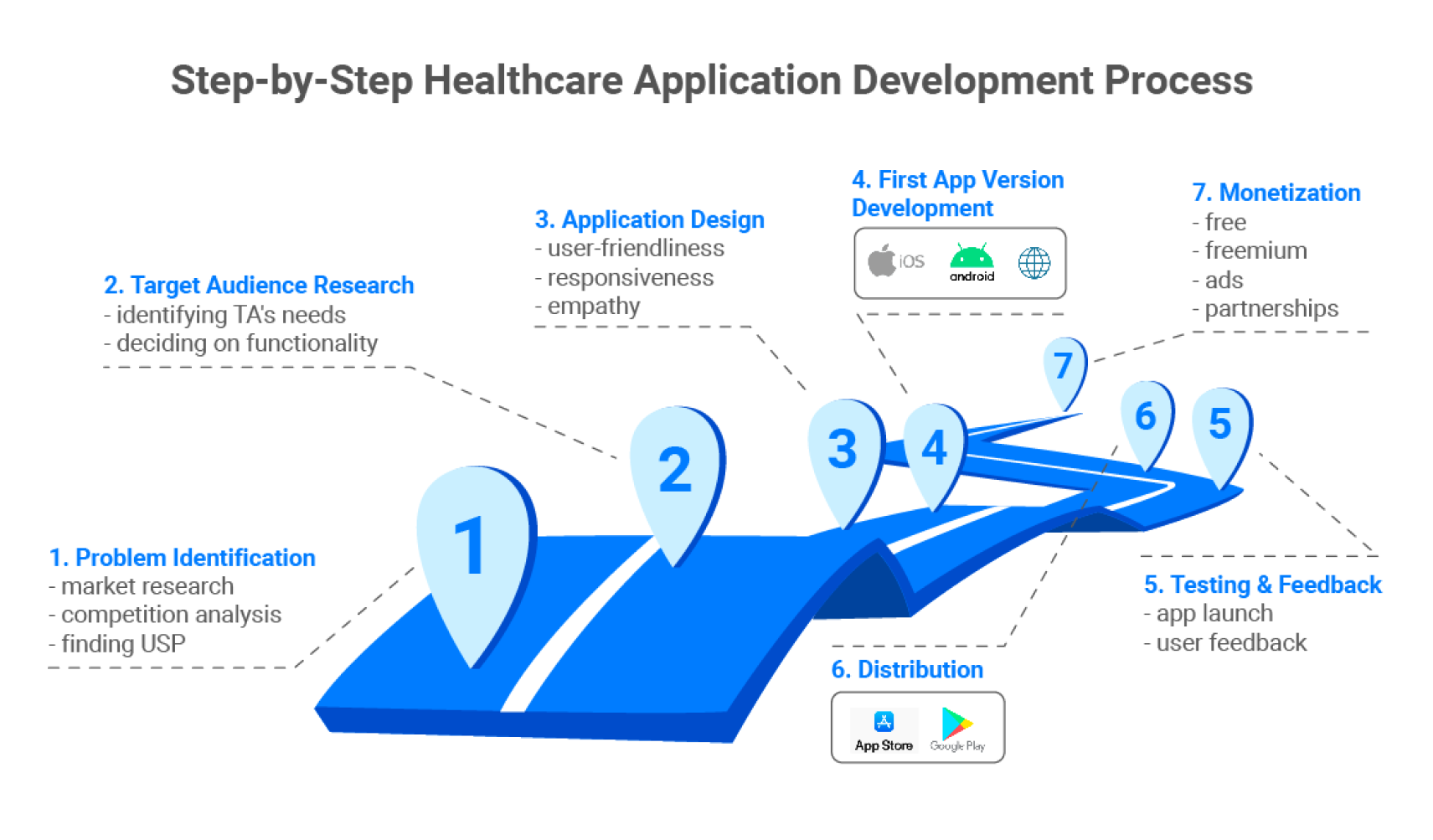 Step-by-Step Healthcare Application Development Process