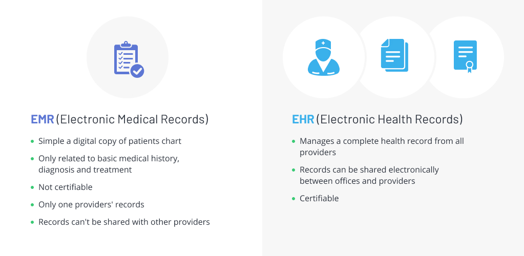 Difference Between EHR and EMR Software