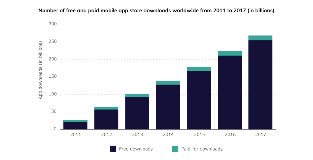 Graph: Number of Free and Paid Mobile App Downloads Worldwide 2011-2017