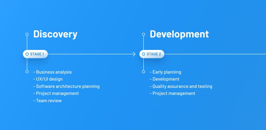 Software Development Process at MLSDev
