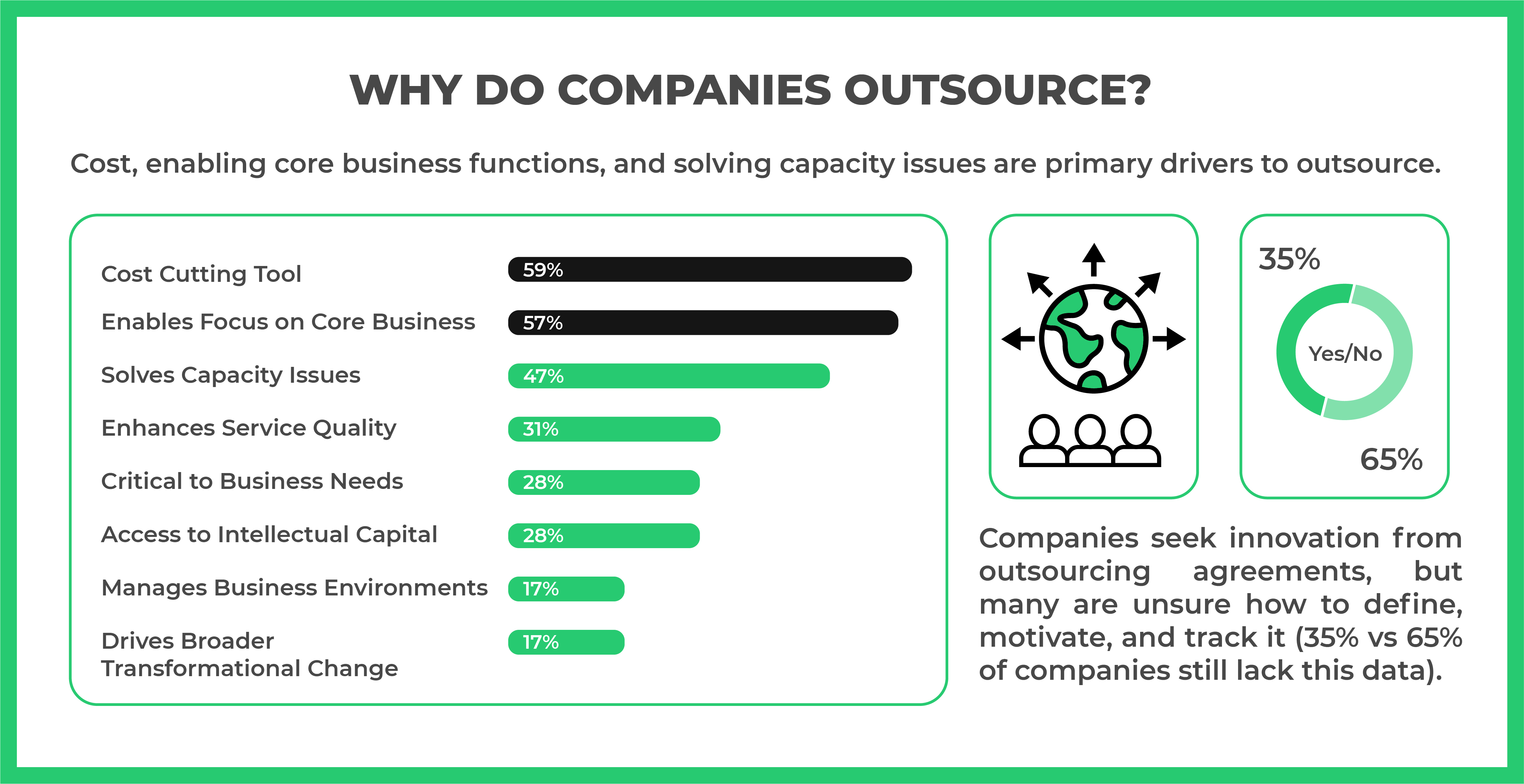 Reasons Why Companies Outsource