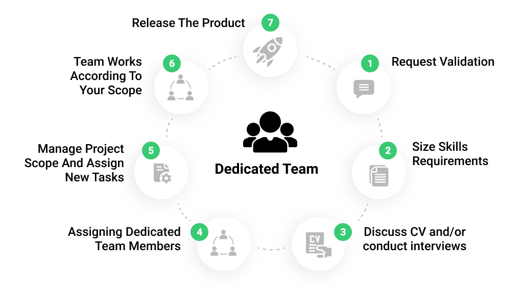 Cooperation Process with a Team of Remote Programmers