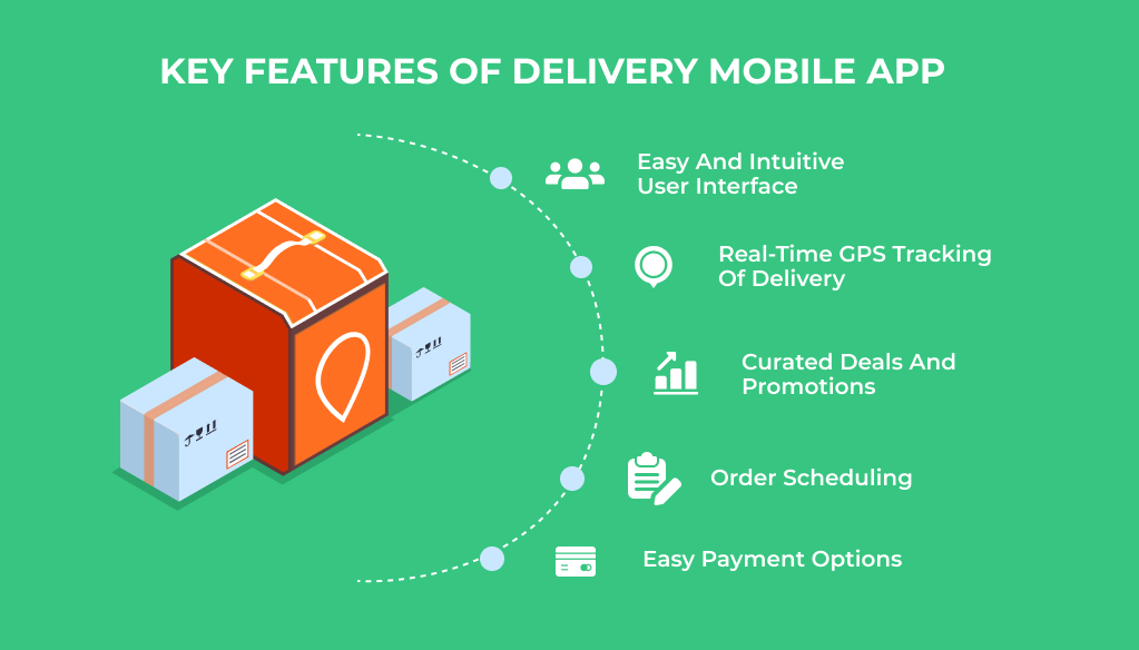 Functionality for On-Demand Delivery App Development
