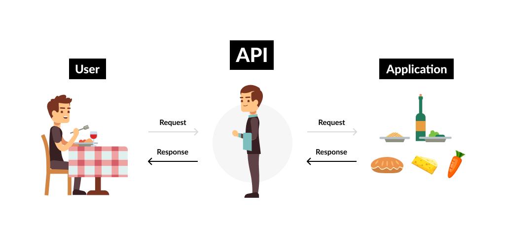 API Explanation