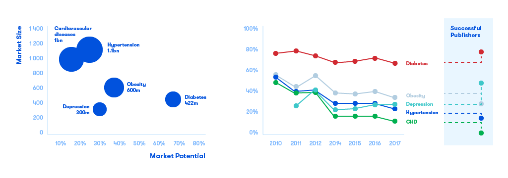 Market Potential for Healthcare App Development