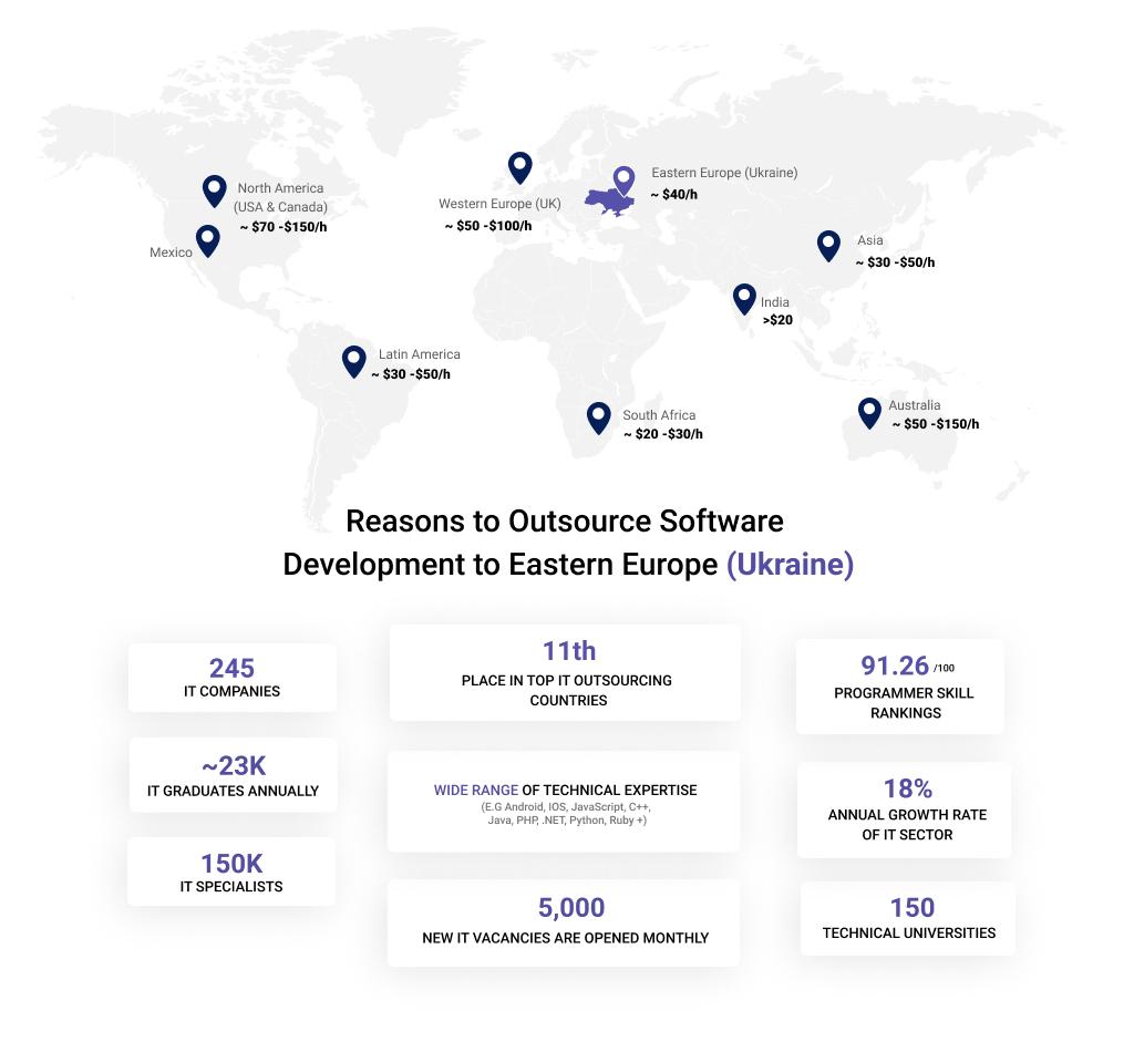Software Development Regions & Reasons to Outsource Web Development to Ukraine