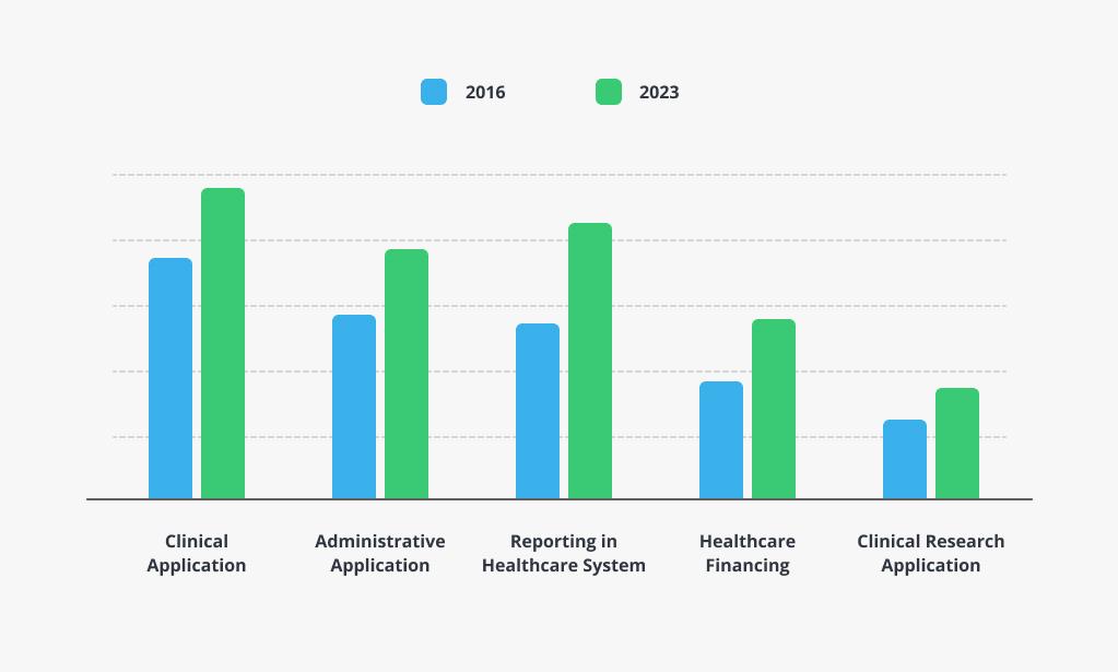 Global EHR Software Development Market 2016 - 2023