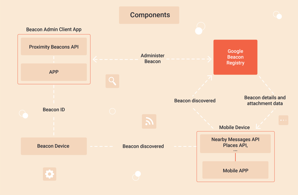 How Does iBeacon Technology Work?