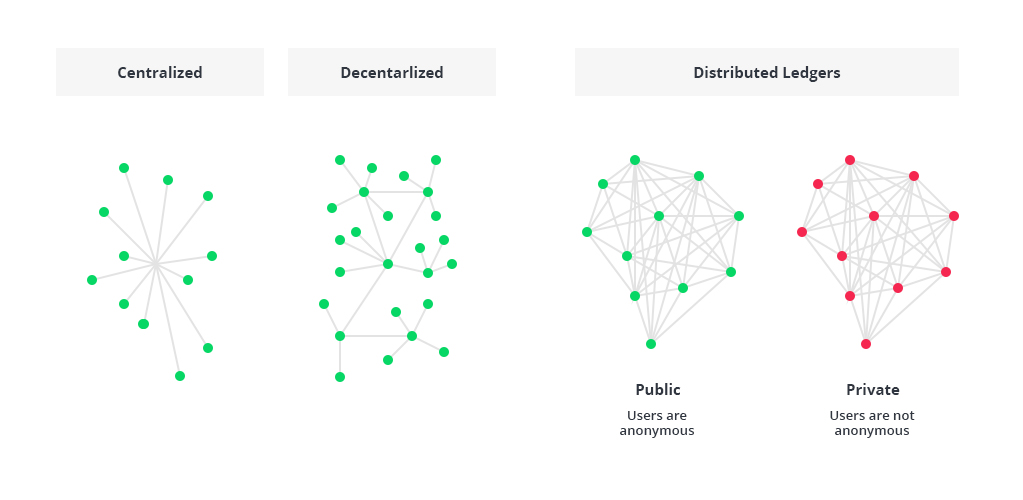 Blockchain Architecture Explained: How It Works and How to Build It