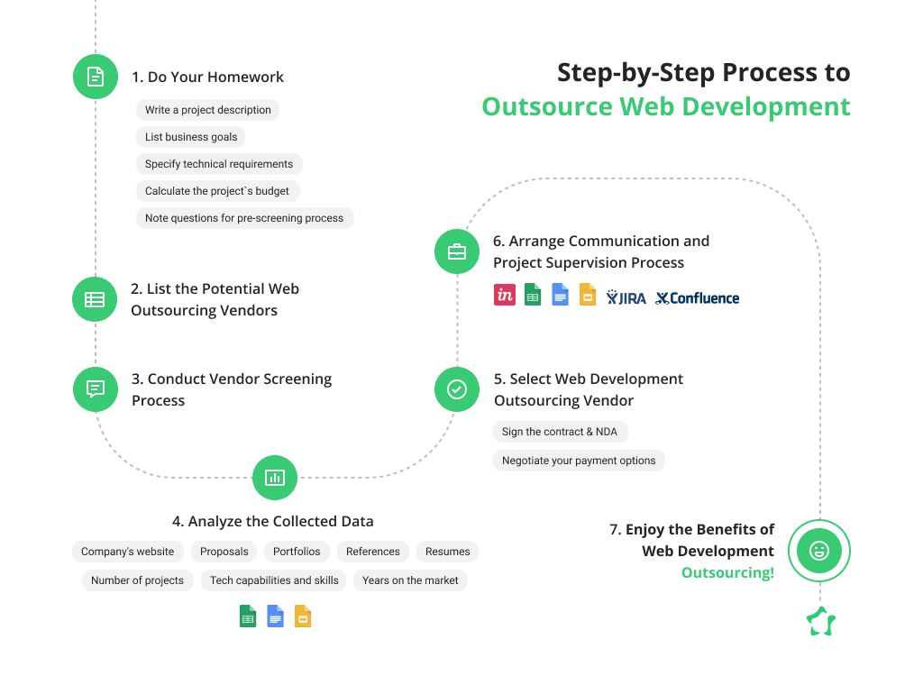 How to Outsource Medical Website Development