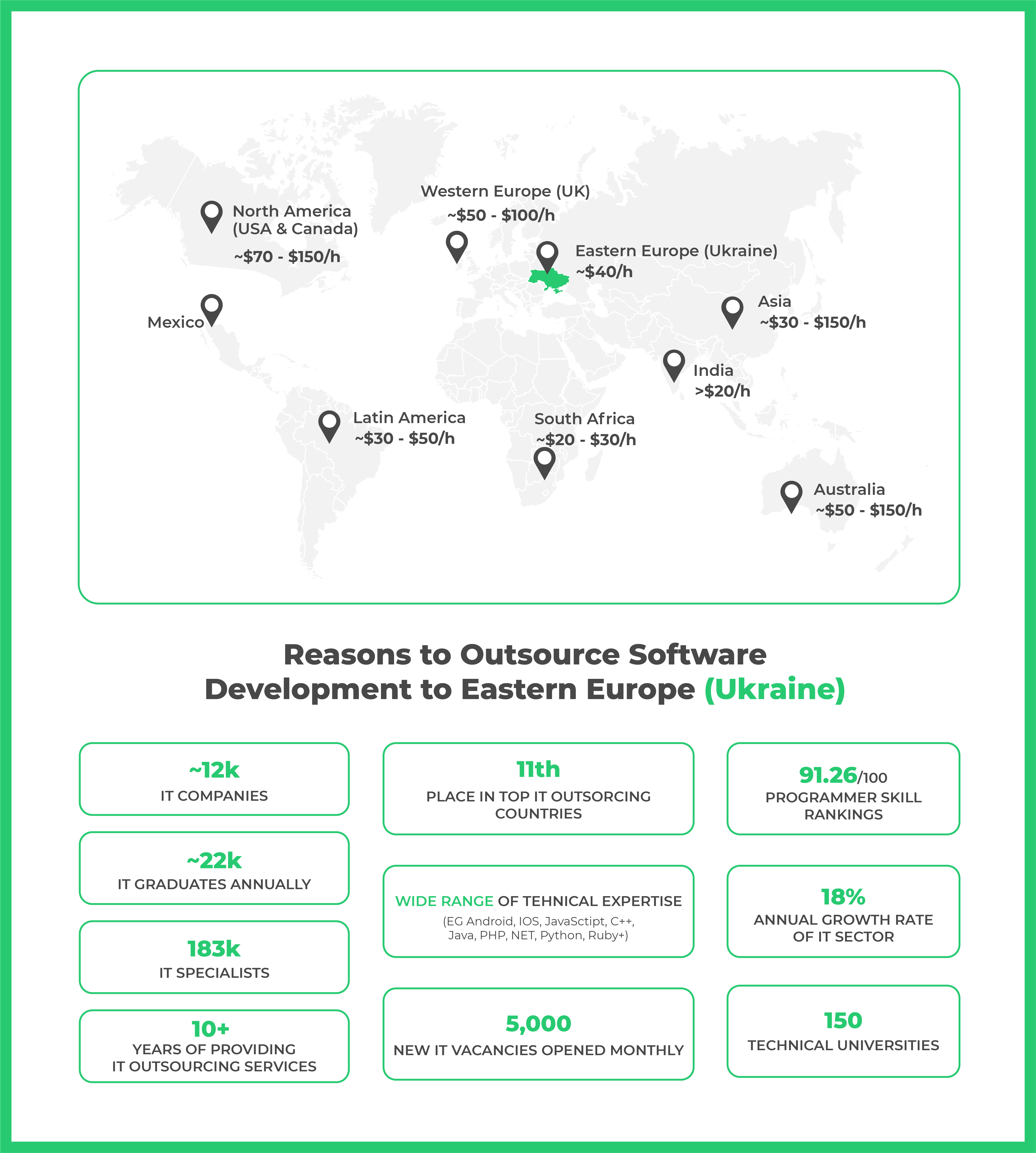 Ukraine IT Outsourcing: Market Overview in Numbers
