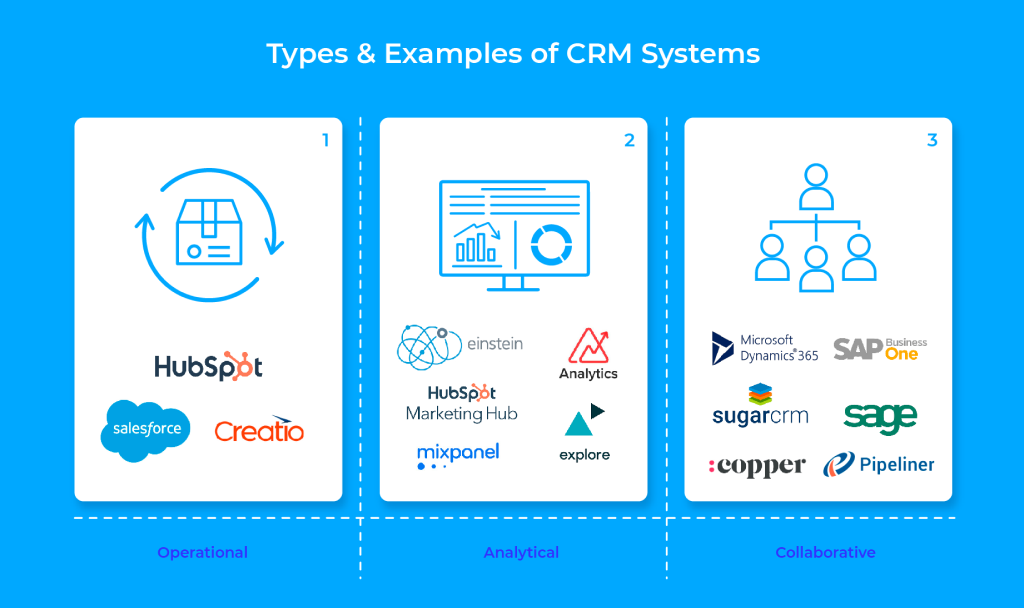 Types & Examples of CRM Systems