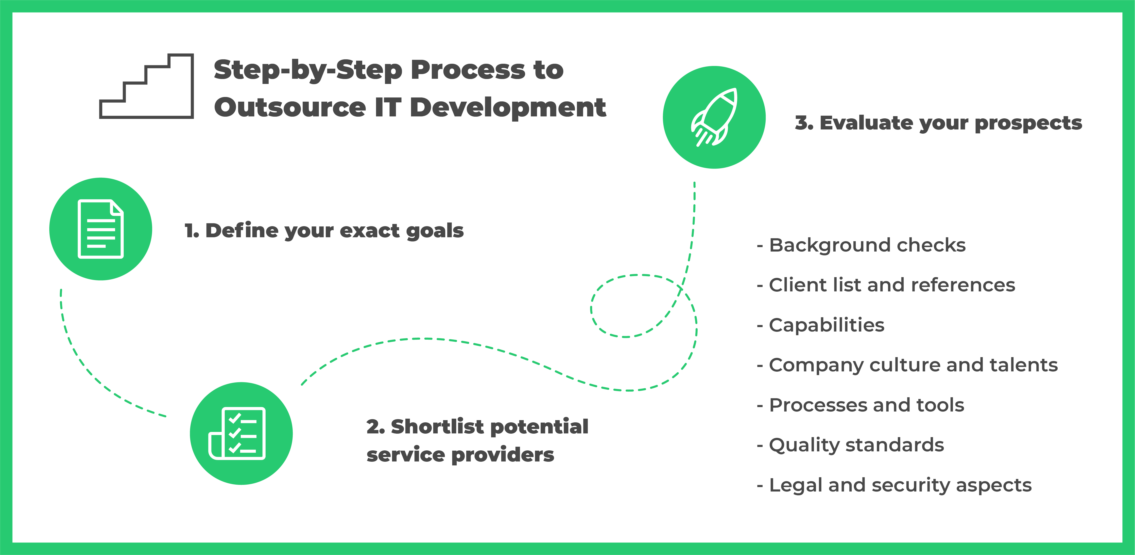 Ukraine IT Outsourcing: 3-Step Process