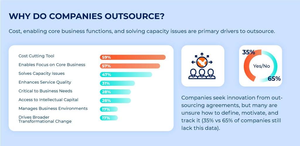 Why Companies Choose Technology Outsourcing