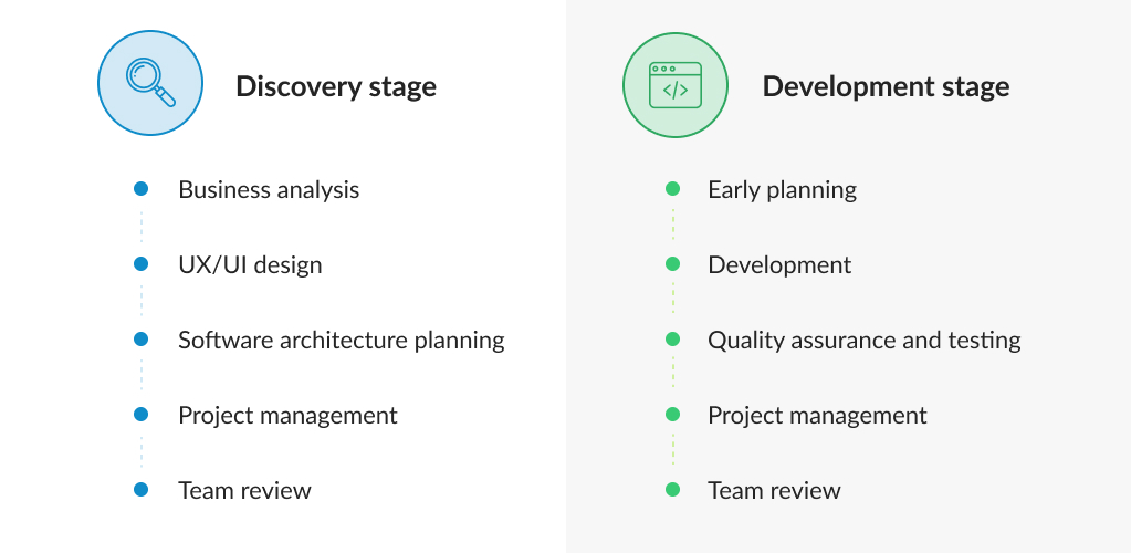 Discovery and Development Stages at MLSDev