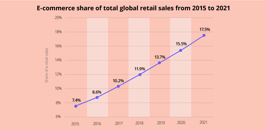 Global E-commerce Market Size 2015-2021